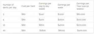 paintless_dent_removal_earnings